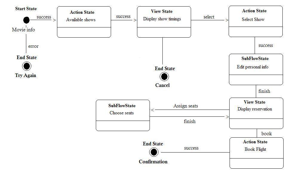 Introduction to spring web flow figure 2 movie ticket booking flow in uml ccuart Gallery