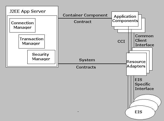 J2ee connector architecturejca an introduction the cci common client interface is part of the implementation of the resource adapters the j2ee components use this api in order to communicate with the ccuart Gallery