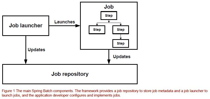 Spring batch job repository database