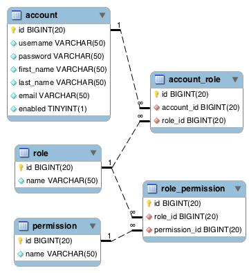 Separating Roles and Permissions in Spring Security