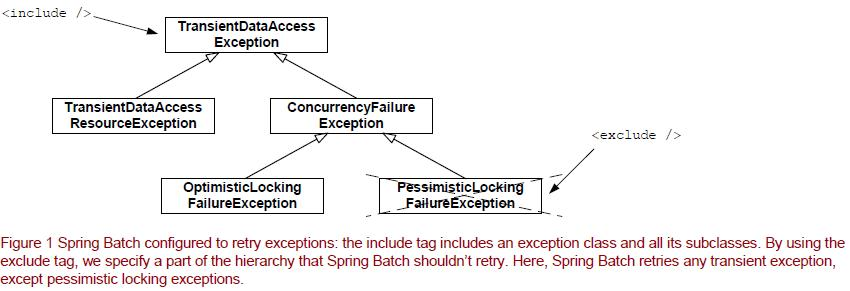 Configure Spring Batch Retry on Error