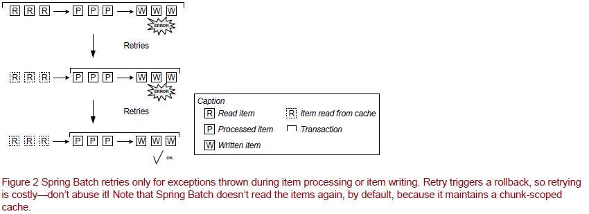 Configure Spring Batch Retry on Error
