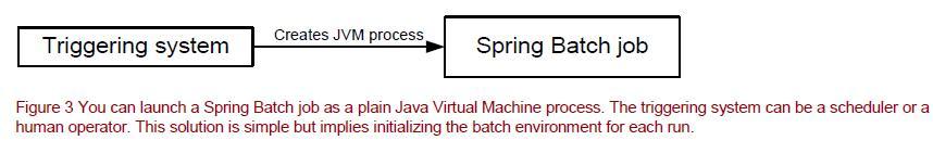 Launching a Spring Batch Job