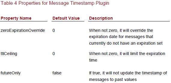 Interceptor Plugin in ActiveMQ