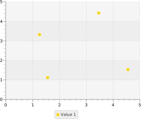 Using JavaFX Chart API to add charts to Swing applications