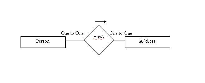 hibernate relationship mapping example