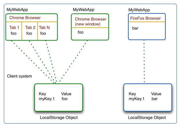 HTML5 Local Storgae