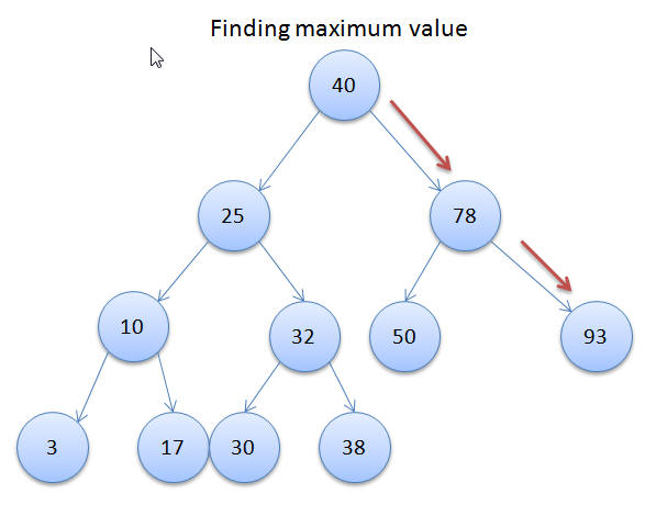Maximum Value in Binary Search Tree
