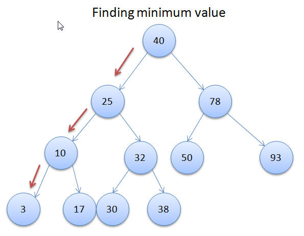 Minimum Value in Binary Search Tree