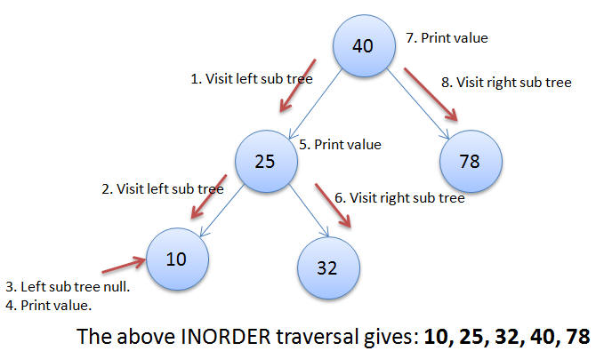 Binary Search Tree Traversal Implemented in Java