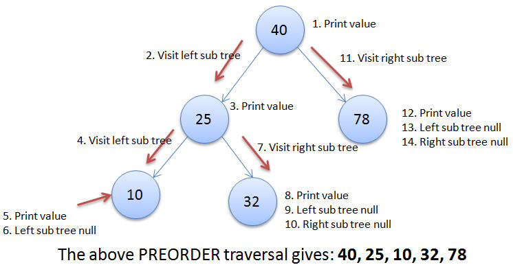 Preorder Traversal in Binary Search Tree