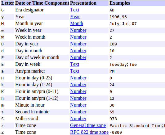 Java simple date format in Melbourne