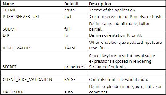PrimeFaces Configurations Options