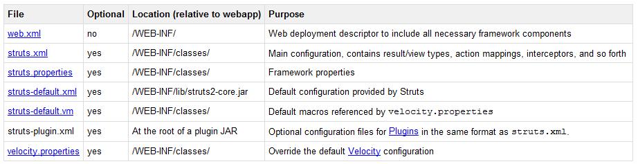 Struts 2 Configuration Files Path