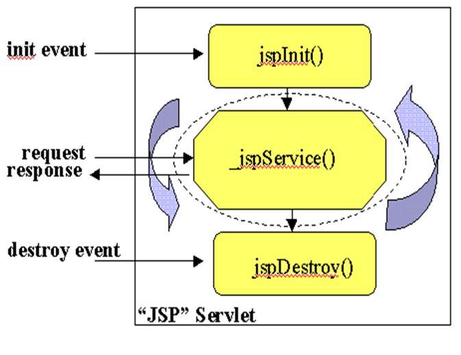 jsp execution life cycle