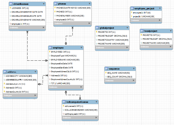 JavaBeat Schema Created By Using EclipseLink - Schema Generation