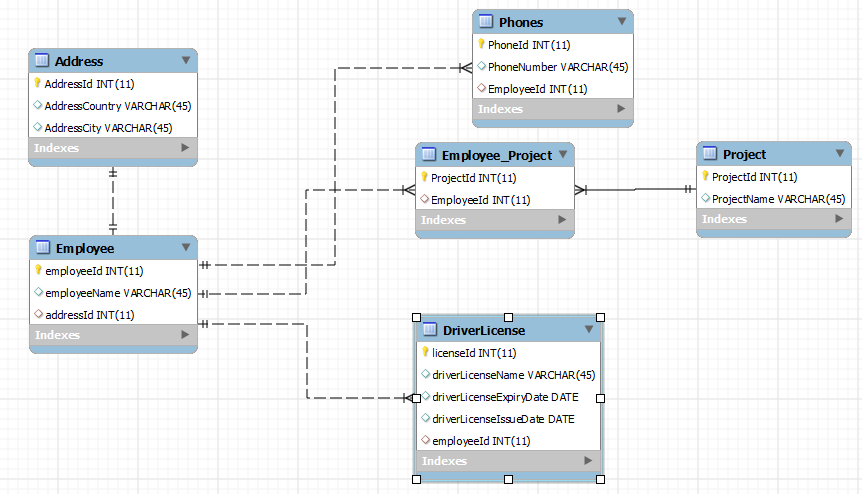 MappedSuperclassDatabaseDesign