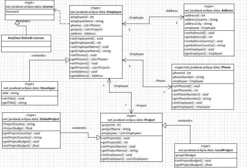 MappedSuperclassDesign