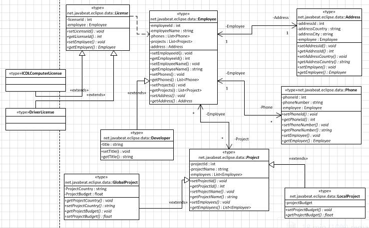 Classes Design (Associations)
