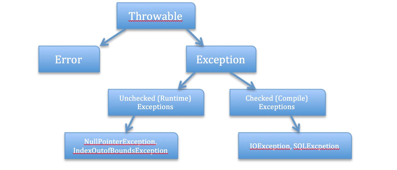 Exception Hierachy
