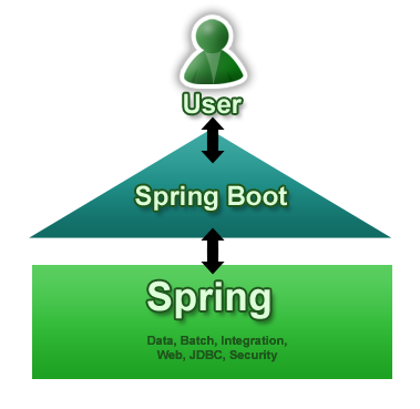 spring-boot-diagram