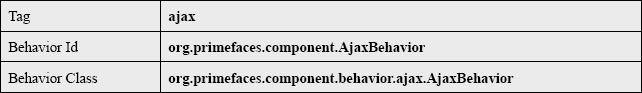 Ajax Behavior General Information