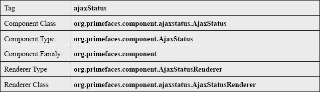 AjaxStatus General Info