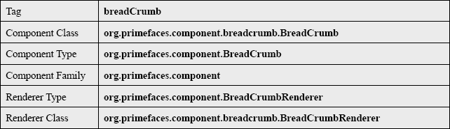 PrimeFaces BreadCrumb Tag Info