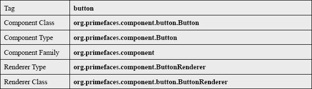 Button Tag Info