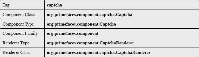 Captcha Tag Info