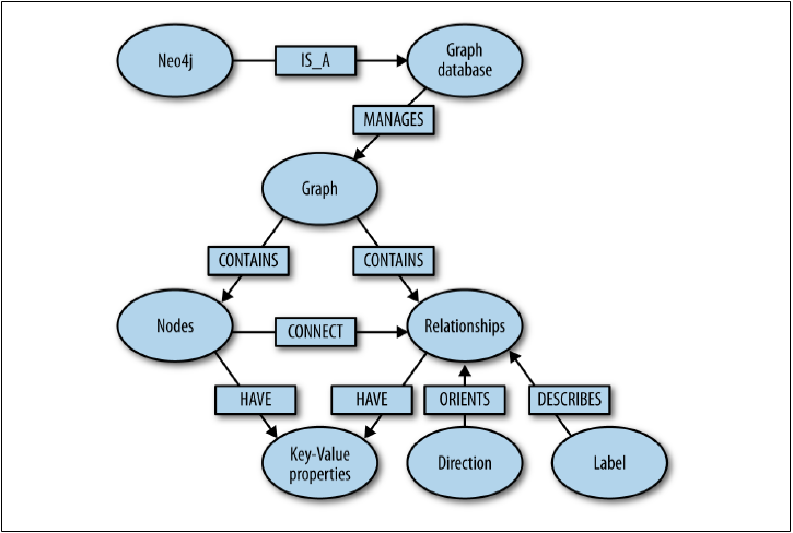 Graph Database Overview