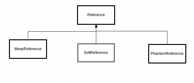Java Reference Types