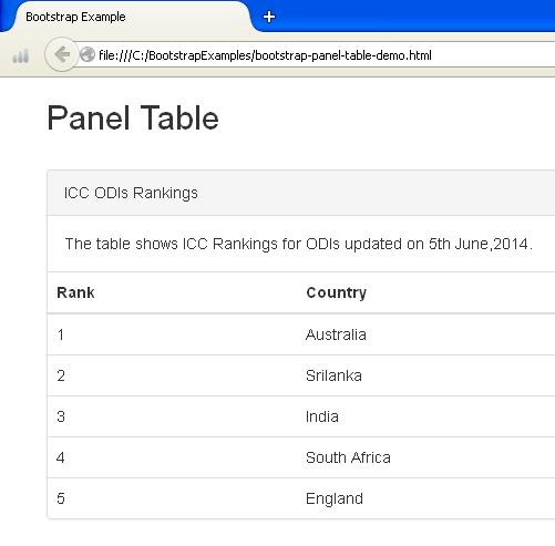 Bootstrap Panel Table Example