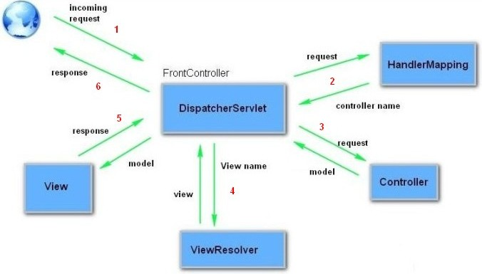 Grails MVC Architecure