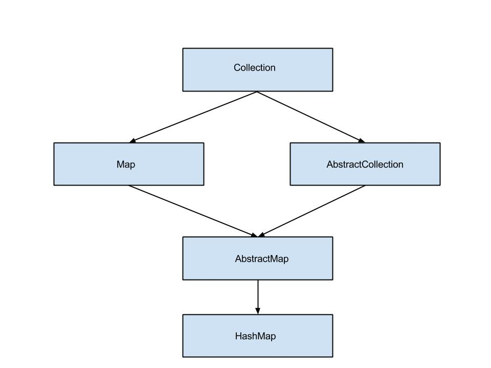 Java HashMap Example