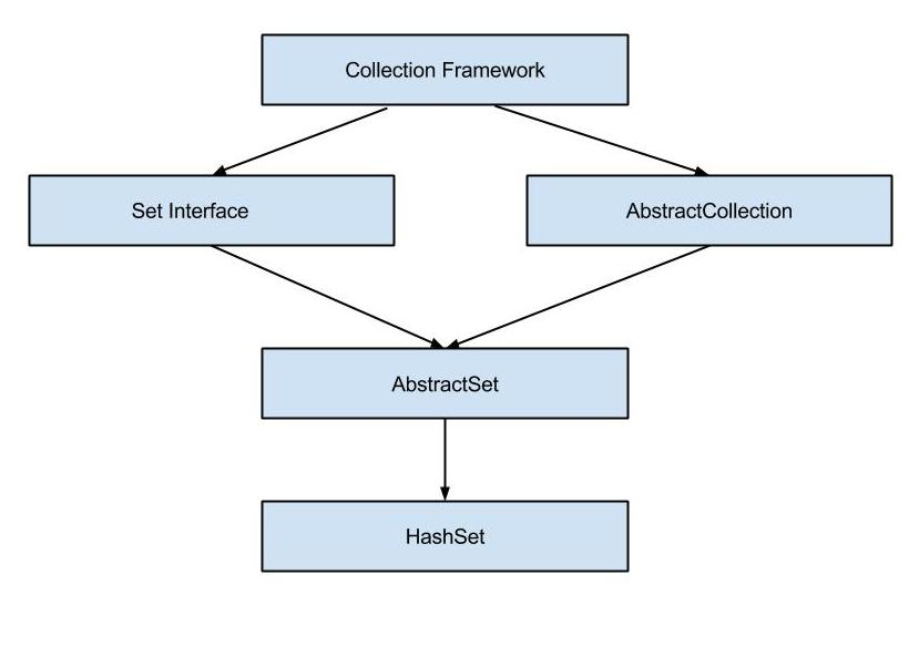 Java HashSet Hierarchy Diagram Example