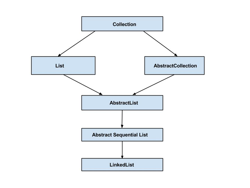 Java LinkedList Collection Diagram Example