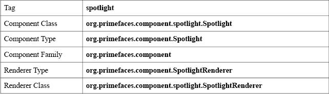 Spotlight Basic Info