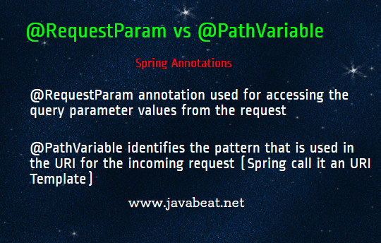 Difference Between @RequestParam and @PathVariable in Spring MVC