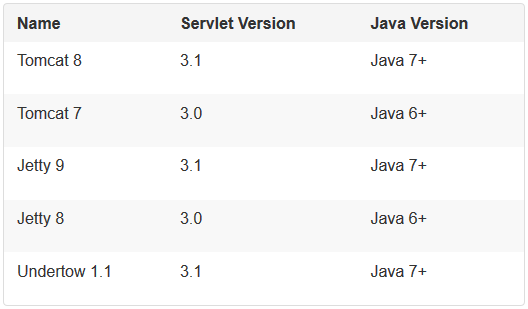 Servers Supported by Spring Boot