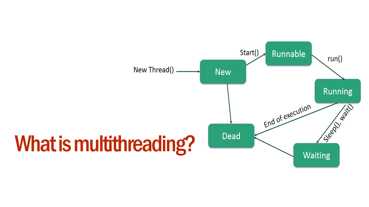 What is multithreading
